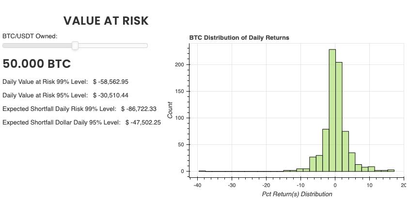 Bitcoin Value At Risk