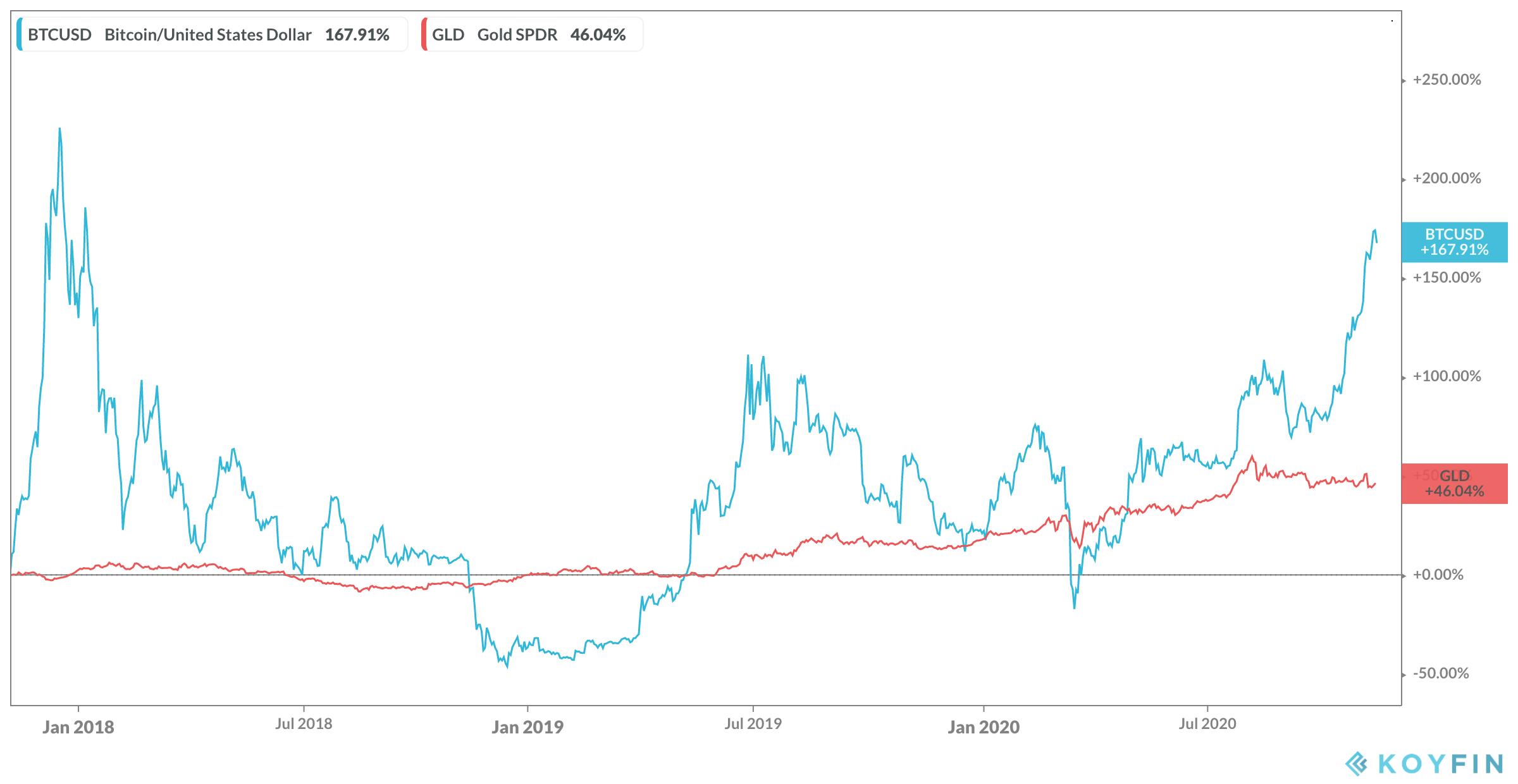 Bitcoins price vs gold