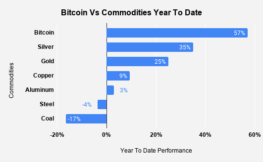 Bitcoin vs commodities year to date 2020