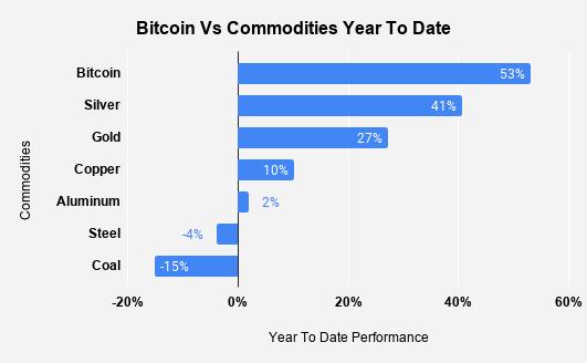 crypto market - bitcoin vs commodities