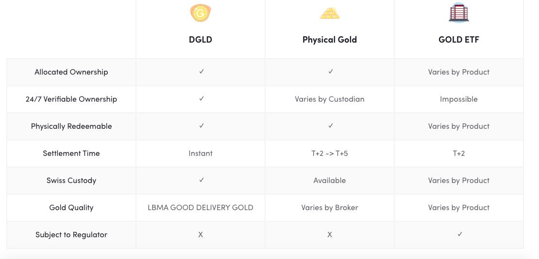 DGLD Token - Redeem Gold Tokens for Physical Bullion