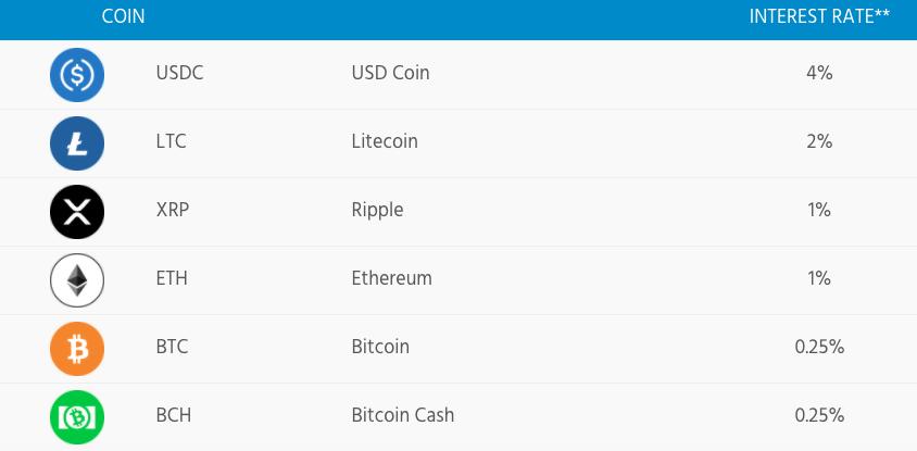 TradeStation crypto interest