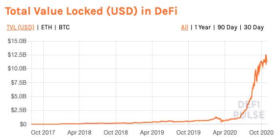 DeFi Pulse - Total value locked 2020