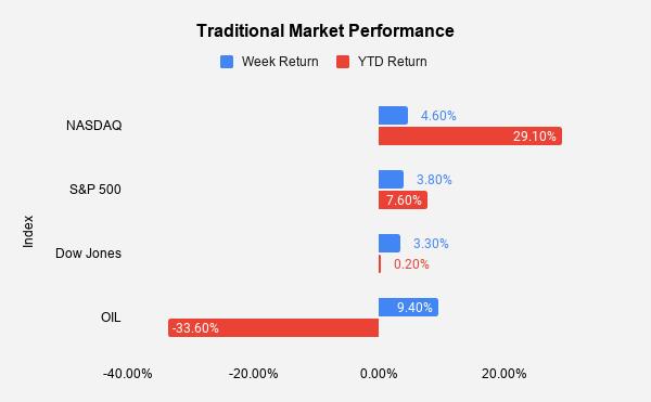Stock Market Performance October 2020