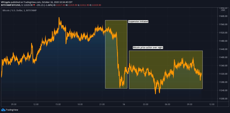 Bitcoin OKEx withdrawal suspension