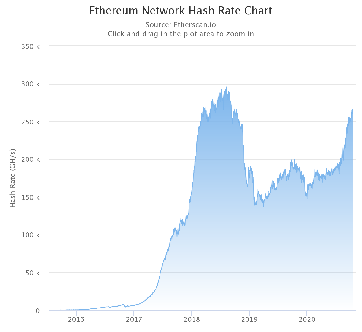 Ethereum price and hash rate