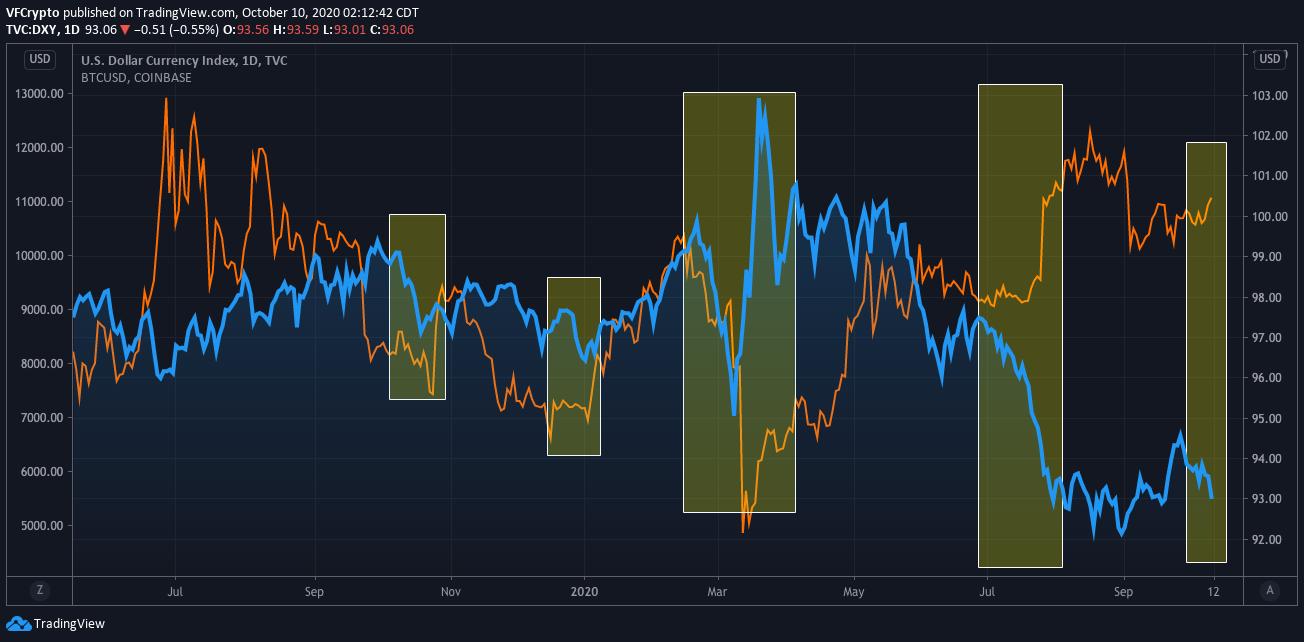 Bitcoin price vs the dollar