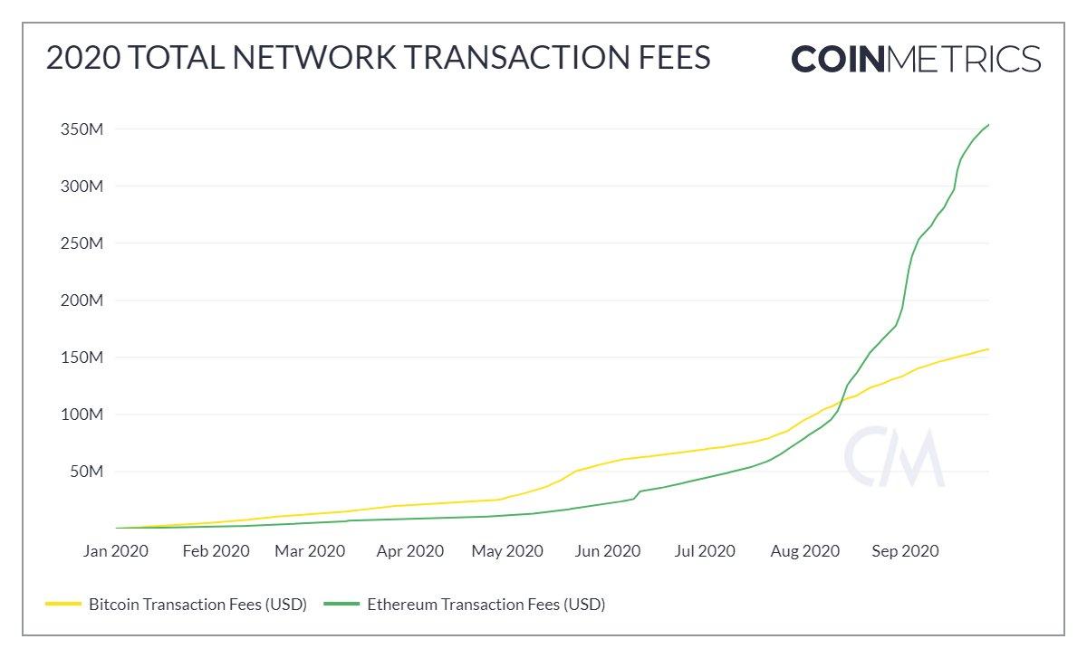 Eth network fees vs bitcoin 2020
