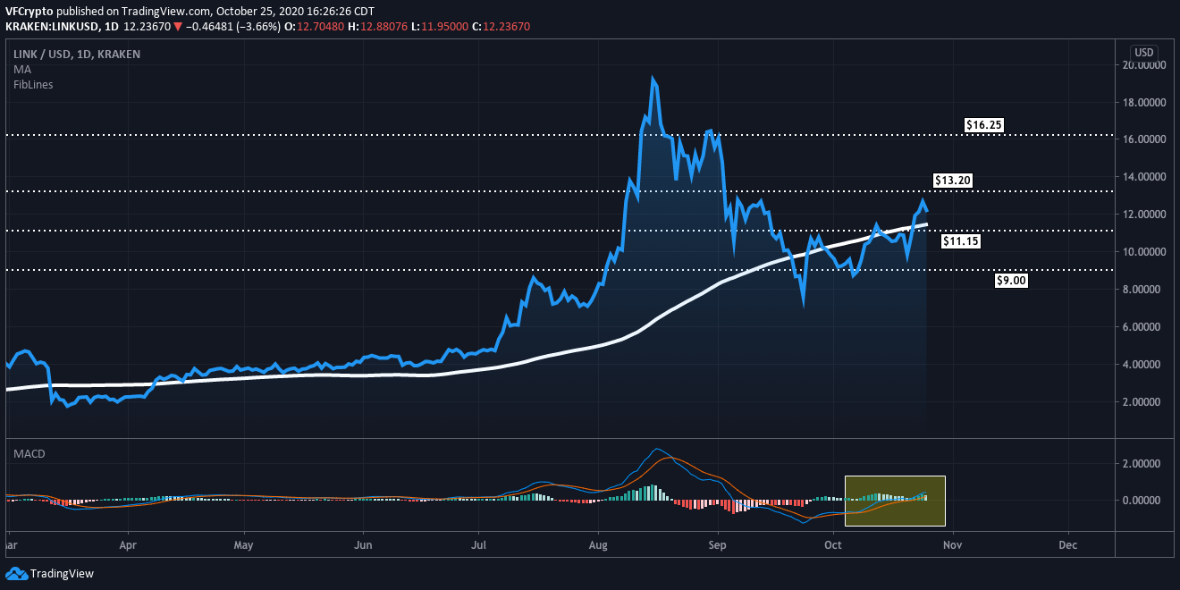 Chainlink price flashing a buy signal
