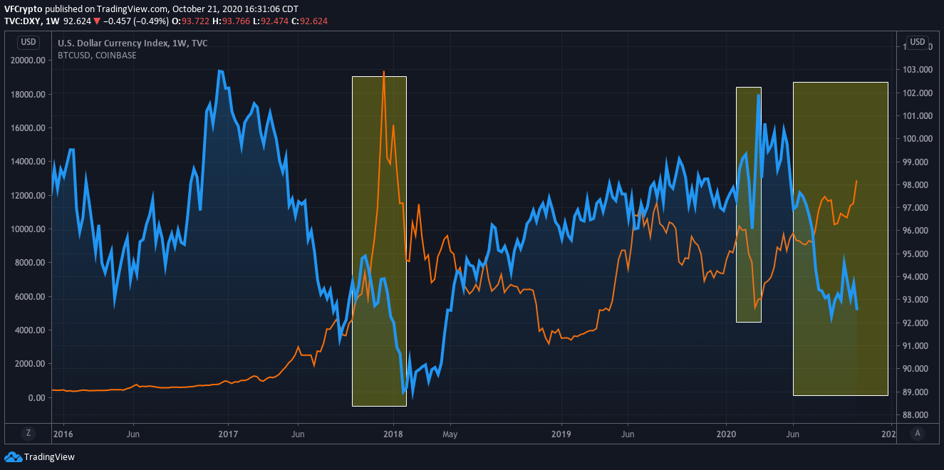 Bitcoin price and the us dollar