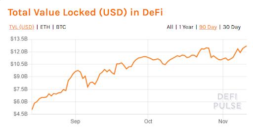 DeFi Chart
