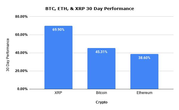 BTC, ETH, & XRP 30 Day Performance (1)