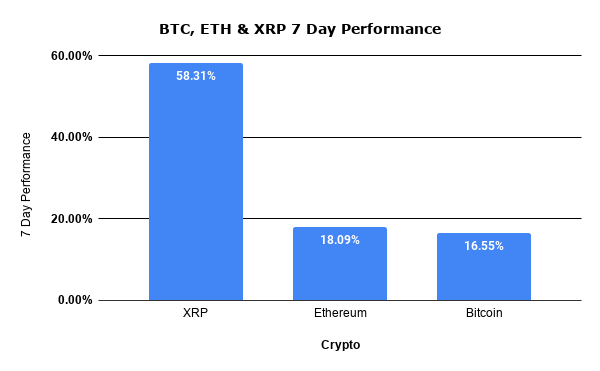 Cryptocurrency 7 day performance: bitcoin, ethereum, xrp