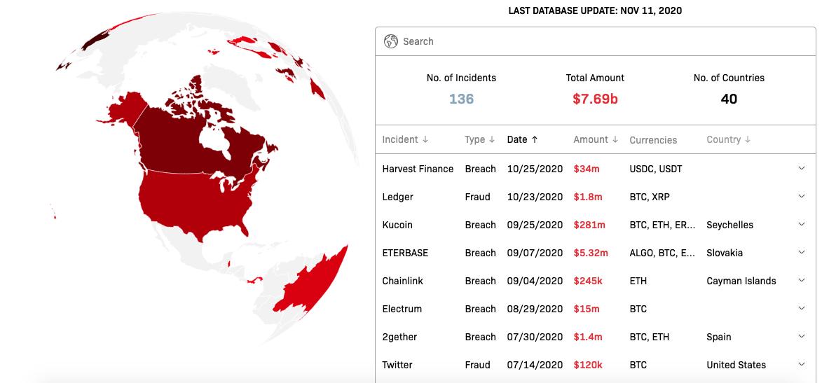Crystal Blockchain - Security Breaches and Fraud Involving Crypto 2011-2020