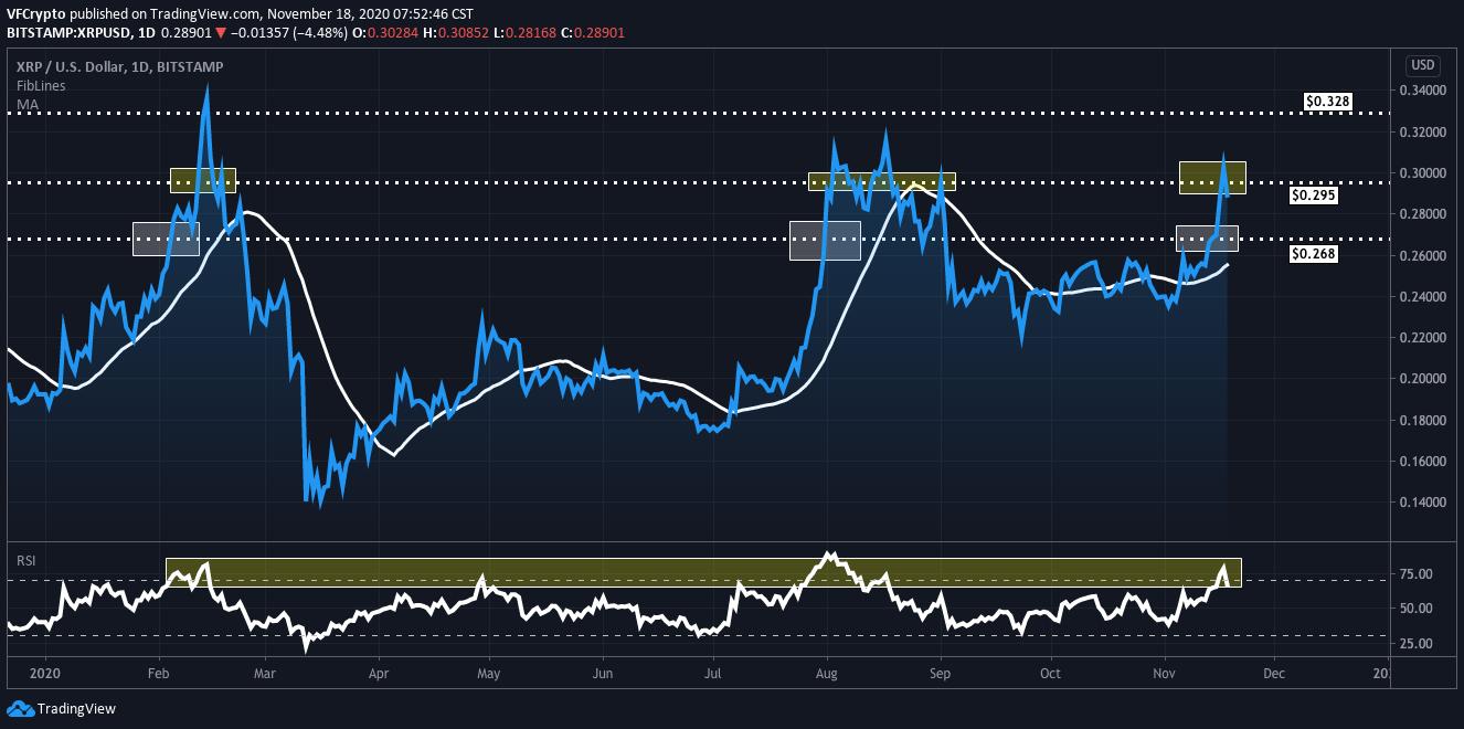 XRP Price Technical Analysis