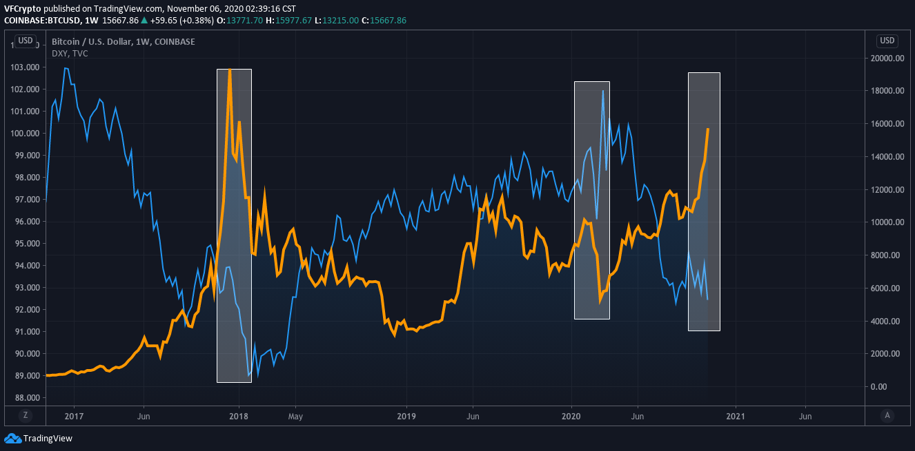 bitcoins price vs the dollar index