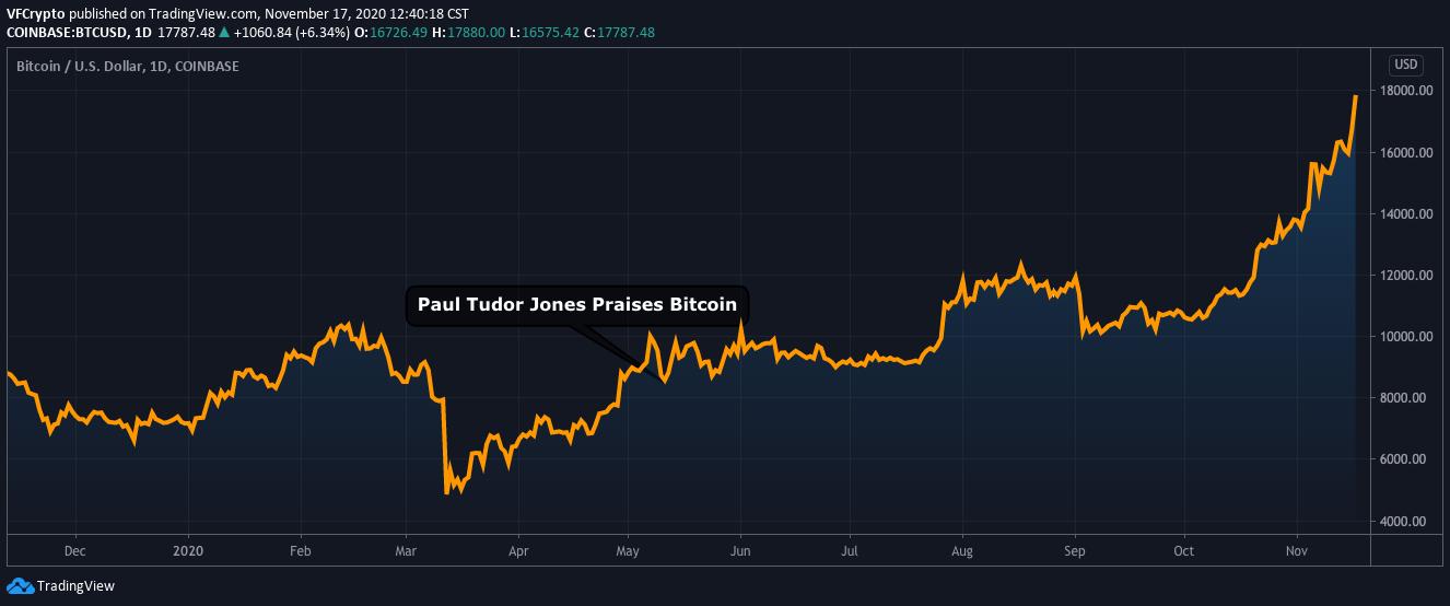 Paul Tudor Jones Bitcoin Price