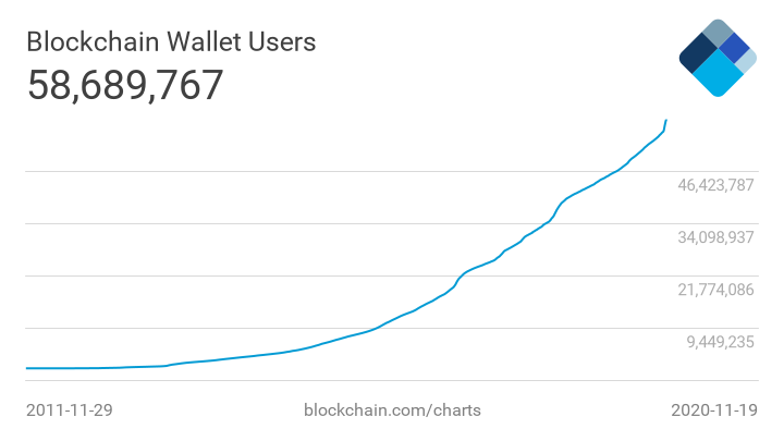 Blockchain Wallet Growth