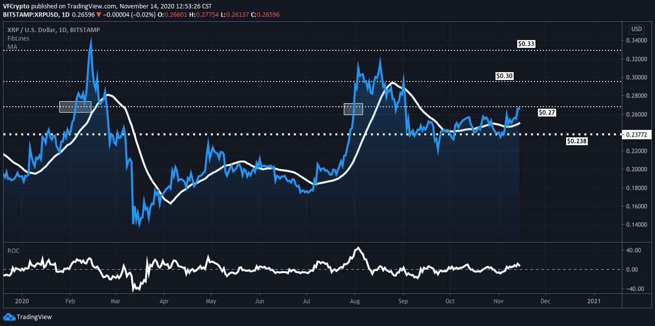 xrp price live analysis