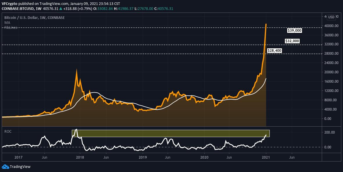 bitcoin technical analysis