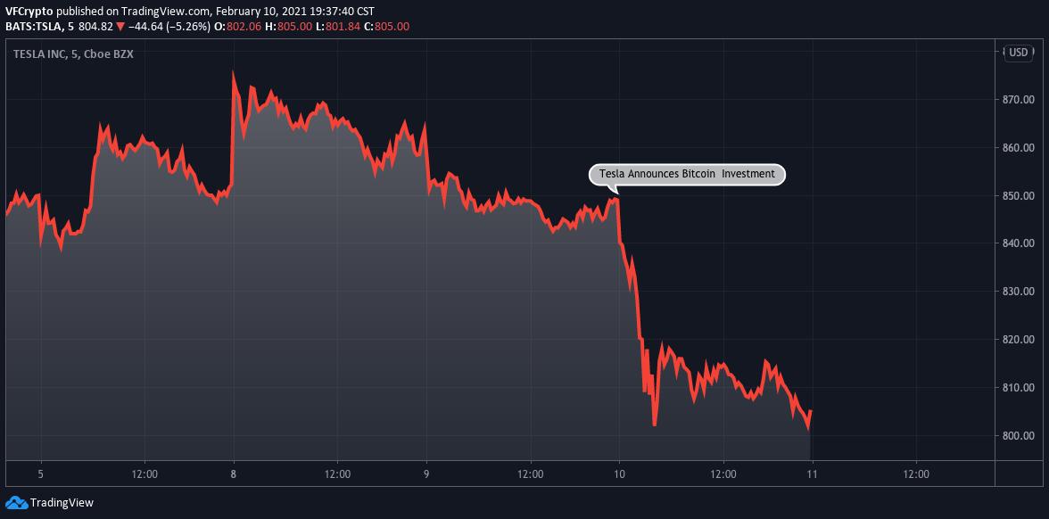 Tesla Bought Bitcoin - Stock Selloff