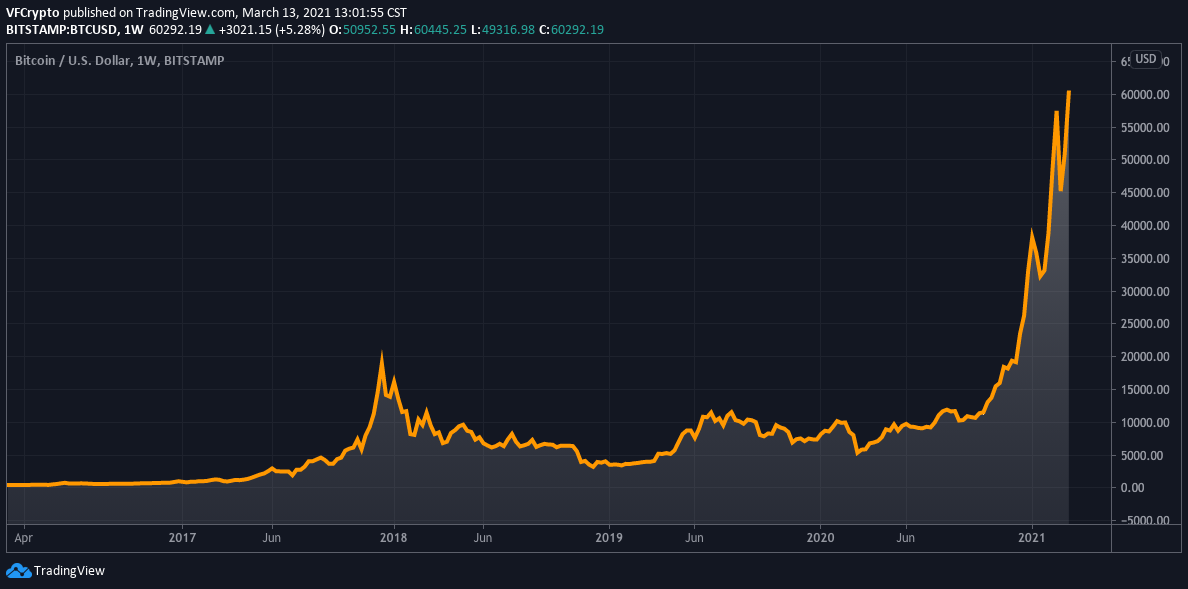 Bitcoin Price All Time High