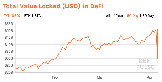 DeFi markets
