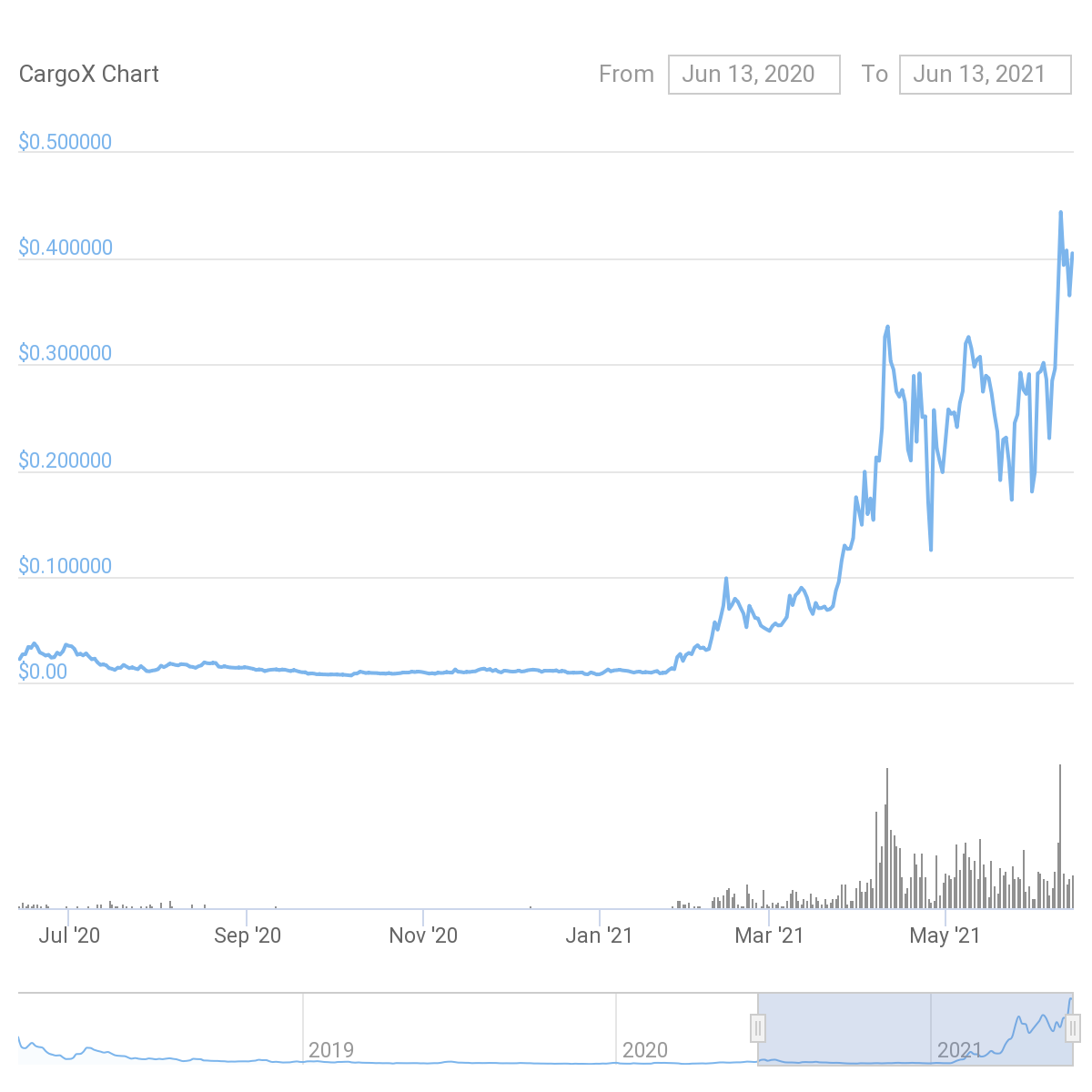 CargoX price chart