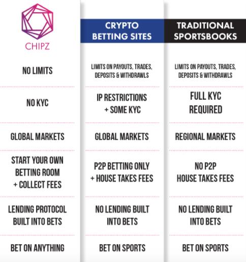 chipz betting platform
